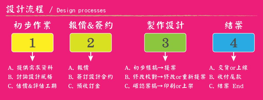 商業設計流程,集現設計,gxain
